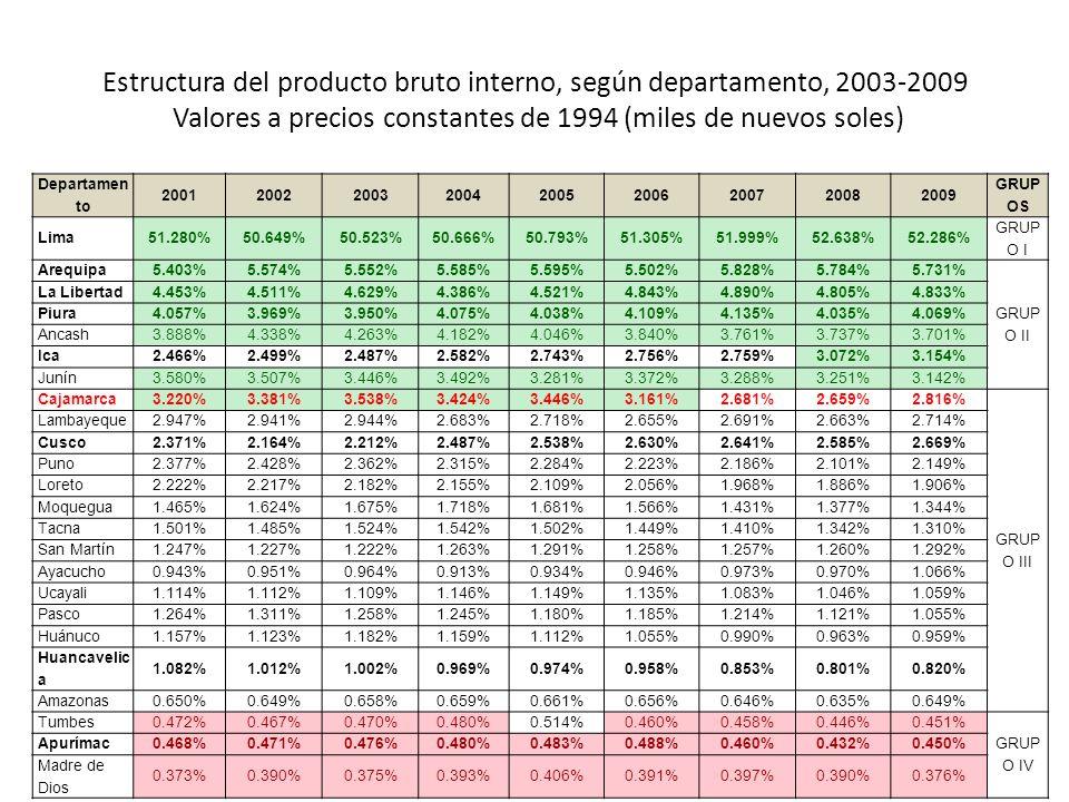 Estructura del producto bruto interno, según departamento, 2003-2009 Valores a precios constantes de 1994 (miles de nuevos soles) Departamen to 200120022003200420052006200720082009 GRUP OS Lima51.280%50.649%50.523%50.666%50.793%51.305%51.999%52.638%52.286% GRUP O I Arequipa5.403%5.574%5.552%5.585%5.595%5.502%5.828%5.784%5.731% GRUP O II La Libertad4.453%4.511%4.629%4.386%4.521%4.843%4.890%4.805%4.833% Piura4.057%3.969%3.950%4.075%4.038%4.109%4.135%4.035%4.069% Ancash3.888%4.338%4.263%4.182%4.046%3.840%3.761%3.737%3.701% Ica2.466%2.499%2.487%2.582%2.743%2.756%2.759%3.072%3.154% Junín3.580%3.507%3.446%3.492%3.281%3.372%3.288%3.251%3.142% Cajamarca3.220%3.381%3.538%3.424%3.446%3.161%2.681%2.659%2.816% GRUP O III Lambayeque2.947%2.941%2.944%2.683%2.718%2.655%2.691%2.663%2.714% Cusco2.371%2.164%2.212%2.487%2.538%2.630%2.641%2.585%2.669% Puno2.377%2.428%2.362%2.315%2.284%2.223%2.186%2.101%2.149% Loreto2.222%2.217%2.182%2.155%2.109%2.056%1.968%1.886%1.906% Moquegua1.465%1.624%1.675%1.718%1.681%1.566%1.431%1.377%1.344% Tacna1.501%1.485%1.524%1.542%1.502%1.449%1.410%1.342%1.310% San Martín1.247%1.227%1.222%1.263%1.291%1.258%1.257%1.260%1.292% Ayacucho0.943%0.951%0.964%0.913%0.934%0.946%0.973%0.970%1.066% Ucayali1.114%1.112%1.109%1.146%1.149%1.135%1.083%1.046%1.059% Pasco1.264%1.311%1.258%1.245%1.180%1.185%1.214%1.121%1.055% Huánuco1.157%1.123%1.182%1.159%1.112%1.055%0.990%0.963%0.959% Huancavelic a 1.082%1.012%1.002%0.969%0.974%0.958%0.853%0.801%0.820% Amazonas0.650%0.649%0.658%0.659%0.661%0.656%0.646%0.635%0.649% Tumbes0.472%0.467%0.470%0.480%0.514%0.460%0.458%0.446%0.451% GRUP O IV Apurímac0.468%0.471%0.476%0.480%0.483%0.488%0.460%0.432%0.450% Madre de Dios 0.373%0.390%0.375%0.393%0.406%0.391%0.397%0.390%0.376%