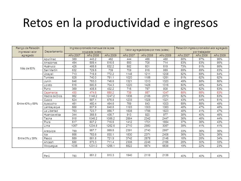 Retos en la productividad e ingresos Rango de Relación ingresos/ valor agregado Departamento Ingreso promedio mensual de la pea ocupada (soles) Valor agregado/pea por mes (soles) Relación ingreso promedio/valor agregado por trabajador Año 2007Año 2008Año 2009Año 2007Año 2008Año 2009Año 2007Año 2008Año 2009 Más de 60% Apurímac389 443.2462444455488 88%97%95% Amazonas494 589.4615.5593708714 83% 86% Huánuco425 488.6532.2582601619 73%81%86% San Martín632 729.5739709816889 89% 83% Ucayali713 719.8772.2114812111208 62%59%64% Tumbes825 740.0781.1102011851251 81%62% Entre 40% y 59% Junín648 763.0745.6132113131320 49%58%56% Loreto616 680.6704.3122014261316 50%48%54% Puno369 405.6432.2715787808 52% 53% Cajamarca430 474.6558.27398571047 58%55%53% Madre de Dios962 1148.21247.2183621852373 52%53% Cusco524 587.1676.8123313281321 43%44%51% Ayacucho451 460.4494.67698431003 59%55%49% Lambayeque568 607.9648.6118313031363 48%47%48% La Libertad763 723.7855.7160617861823 48%41%47% Huancavelica344 368.6436.7913920977 38%40%45% Tacna918 1046.21086.2256423422447 36%45%44% Piura517 607.2716.5141217011654 37%36%43% Lima1057 1234.81262.6271029803057 39%41% Arequipa789 957.7999.5239127402887 33%35% Ica665 753.6830.1183023712406 36%32%35% Entre 0% y 39% Pasco559 661.8721.9374225782145 15%26%34% Ancash588 673.3711.4230622462155 26%30%33% Moquegua1035 1231.01256.1552256745538 19%22%23% Perú780 851.2910.3194021182136 40% 43%