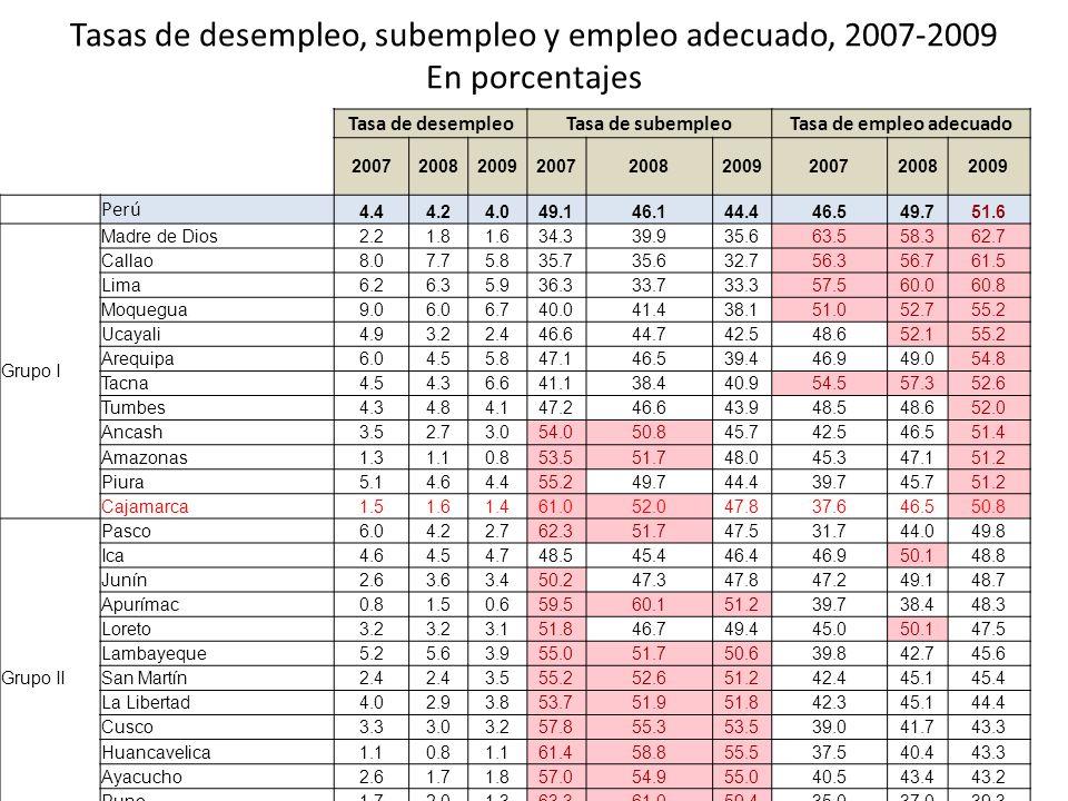 Tasas de desempleo, subempleo y empleo adecuado, 2007-2009 En porcentajes Tasa de desempleoTasa de subempleoTasa de empleo adecuado 200720082009200720082009200720082009 Perú 4.44.24.049.146.144.446.549.751.6 Grupo I Madre de Dios2.21.81.634.339.935.663.558.362.7 Callao8.07.75.835.735.632.756.356.761.5 Lima6.26.35.936.333.733.357.560.060.8 Moquegua9.06.06.740.041.438.151.052.755.2 Ucayali4.93.22.446.644.742.548.652.155.2 Arequipa6.04.55.847.146.539.446.949.054.8 Tacna4.54.36.641.138.440.954.557.352.6 Tumbes4.34.84.147.246.643.948.548.652.0 Ancash3.52.73.054.050.845.742.546.551.4 Amazonas1.31.10.853.551.748.045.347.151.2 Piura5.14.64.455.249.744.439.745.751.2 Cajamarca1.51.61.461.052.047.837.646.550.8 Grupo II Pasco6.04.22.762.351.747.531.744.049.8 Ica4.64.54.748.545.446.446.950.148.8 Junín2.63.63.450.247.347.847.249.148.7 Apurímac0.81.50.659.560.151.239.738.448.3 Loreto3.2 3.151.846.749.445.050.147.5 Lambayeque5.25.63.955.051.750.639.842.745.6 San Martín2.4 3.555.252.651.242.445.145.4 La Libertad4.02.93.853.751.951.842.345.144.4 Cusco3.33.03.257.855.353.539.041.743.3 Huancavelica1.10.81.161.458.855.537.540.443.3 Ayacucho2.61.71.857.054.955.040.543.443.2 Puno1.72.01.363.361.059.435.037.039.3 Huánuco2.12.52.171.767.565.026.230.032.9