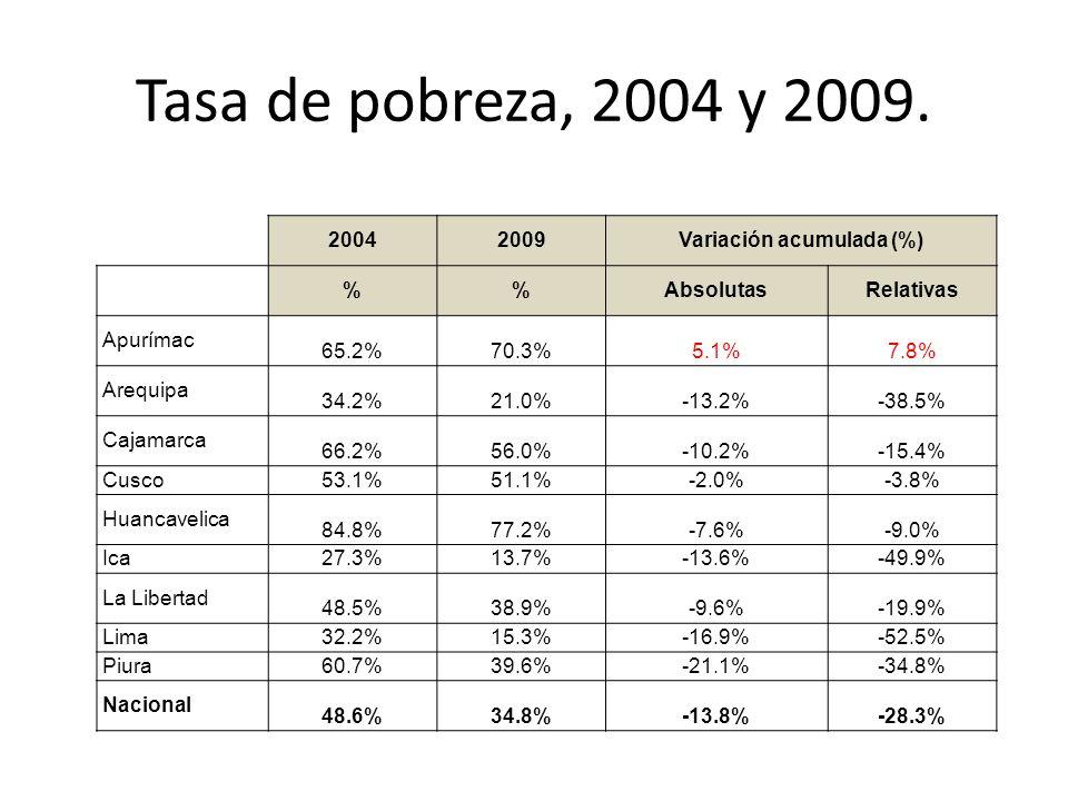 Tasa de pobreza, 2004 y 2009.