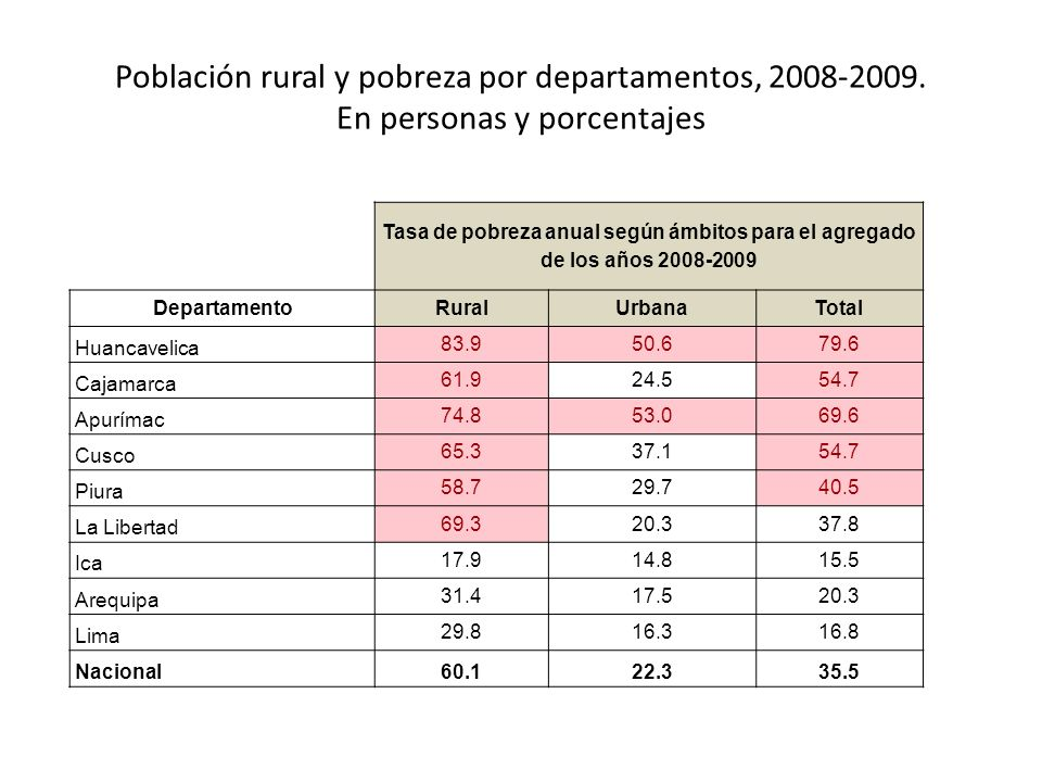 Población rural y pobreza por departamentos, 2008-2009.