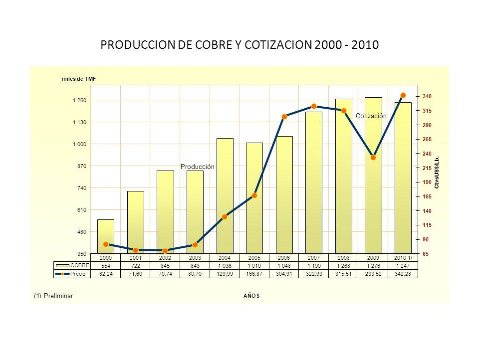 Relación renta generada con el valor de producción minero (ratio RG / VPM) En millones de soles