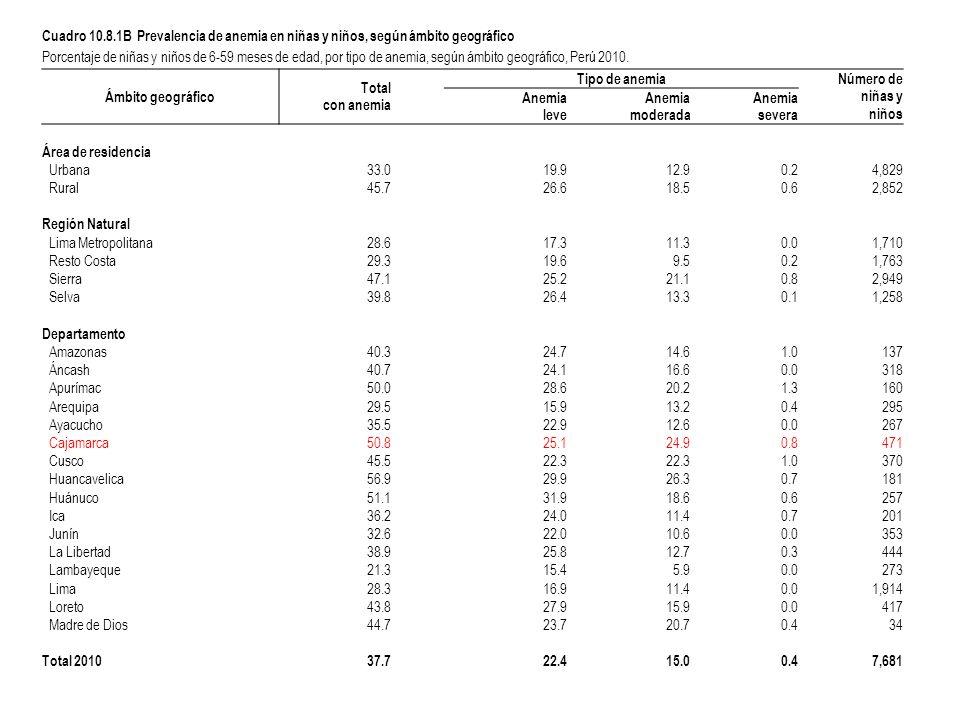 Cuadro 10.8.1B Prevalencia de anemia en niñas y niños, según ámbito geográfico Porcentaje de niñas y niños de 6-59 meses de edad, por tipo de anemia, según ámbito geográfico, Perú 2010.