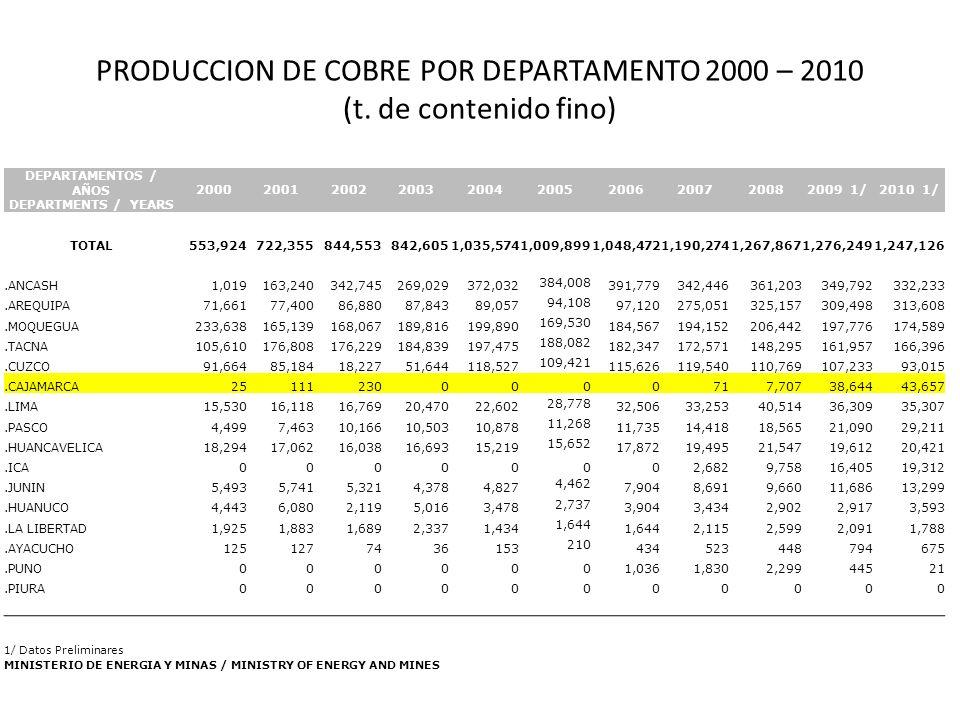 PRODUCCION DE COBRE POR DEPARTAMENTO 2000 – 2010 (t.