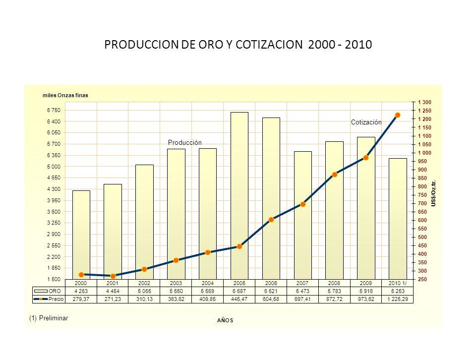 PRODUCCION DE ORO Y COTIZACION 2000 - 2010