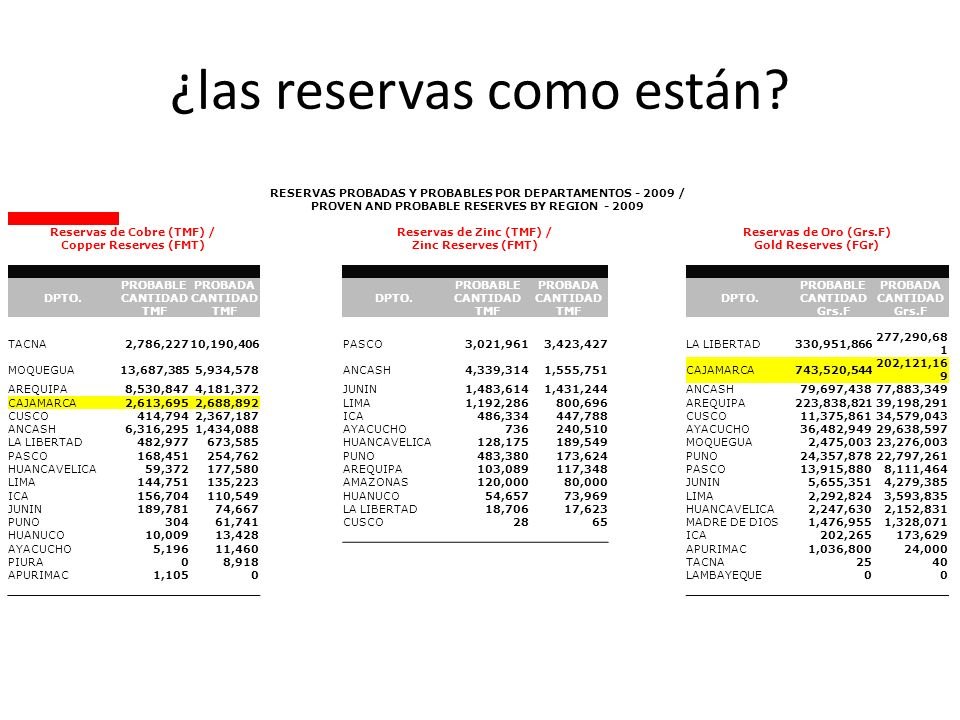 … RESERVAS PROBADAS Y PROBABLES POR DEPARTAMENTOS - 2009 / PROVEN AND PROBABLE RESERVES BY REGION - 2009 Reservas de Hierro (TMF) Iron Reserves (FMT) Reservas de Plata (Kgs.F) / Silver Reserves (F.Kgs.) Reservas de Plomo (TMF) / Lead Reserves (FMT) DPTO.