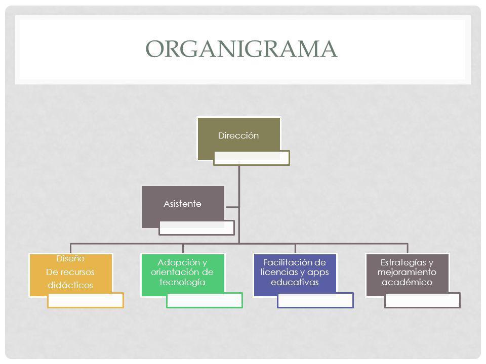 ORGANIGRAMA Dirección Diseño De recursos didácticos Adopción y orientación de tecnología Facilitación de licencias y apps educativas Estrategías y mej