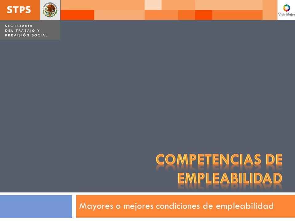Empleabilidad: competencias ELABORADO POR EL ÁREA DE DESARROLLO DE CONTENIDOS 12 Aquellas capacidades requeridas específicamente para ingresar, mantenerse, desarrollarse y navegar en el mundo del trabajo.