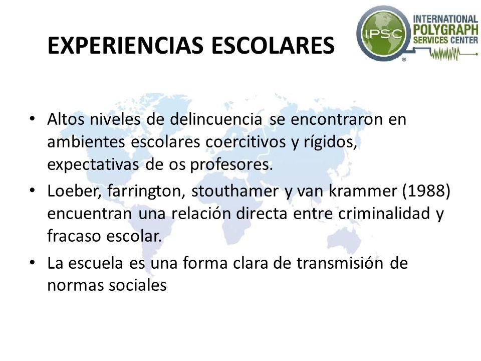 EXPERIENCIAS ESCOLARES Altos niveles de delincuencia se encontraron en ambientes escolares coercitivos y rígidos, expectativas de os profesores. Loebe