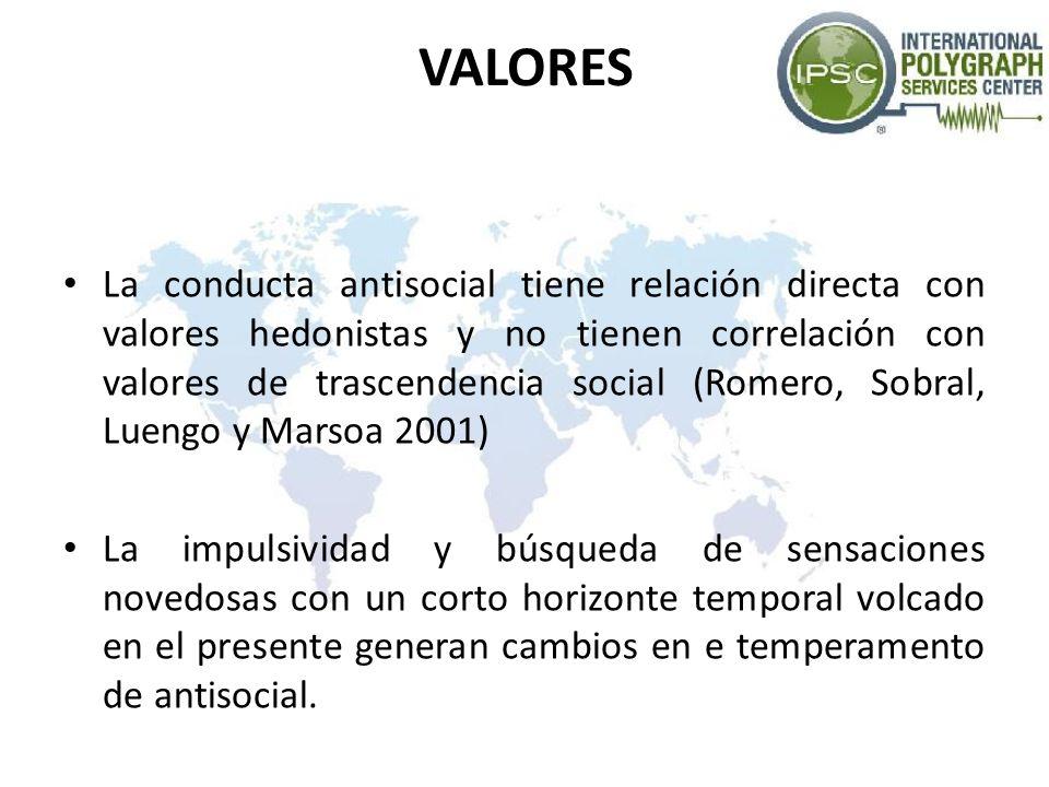 VALORES La conducta antisocial tiene relación directa con valores hedonistas y no tienen correlación con valores de trascendencia social (Romero, Sobr