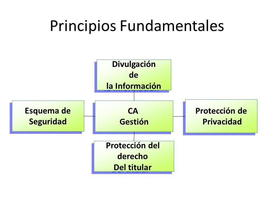 Principios Fundamentales CA Gestión CA Gestión Divulgación de la Información Divulgación de la Información Esquema de Seguridad Protección de Privacidad Protección de Privacidad Protección del derecho Del titular Protección del derecho Del titular