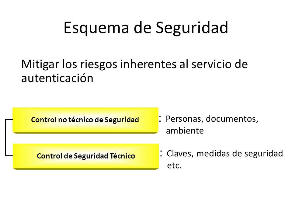 Esquema de Seguridad Mitigar los riesgos inherentes al servicio de autenticación Control no técnico de Seguridad Control de Seguridad Técnico Personas, documentos, ambiente Claves, medidas de seguridad etc.