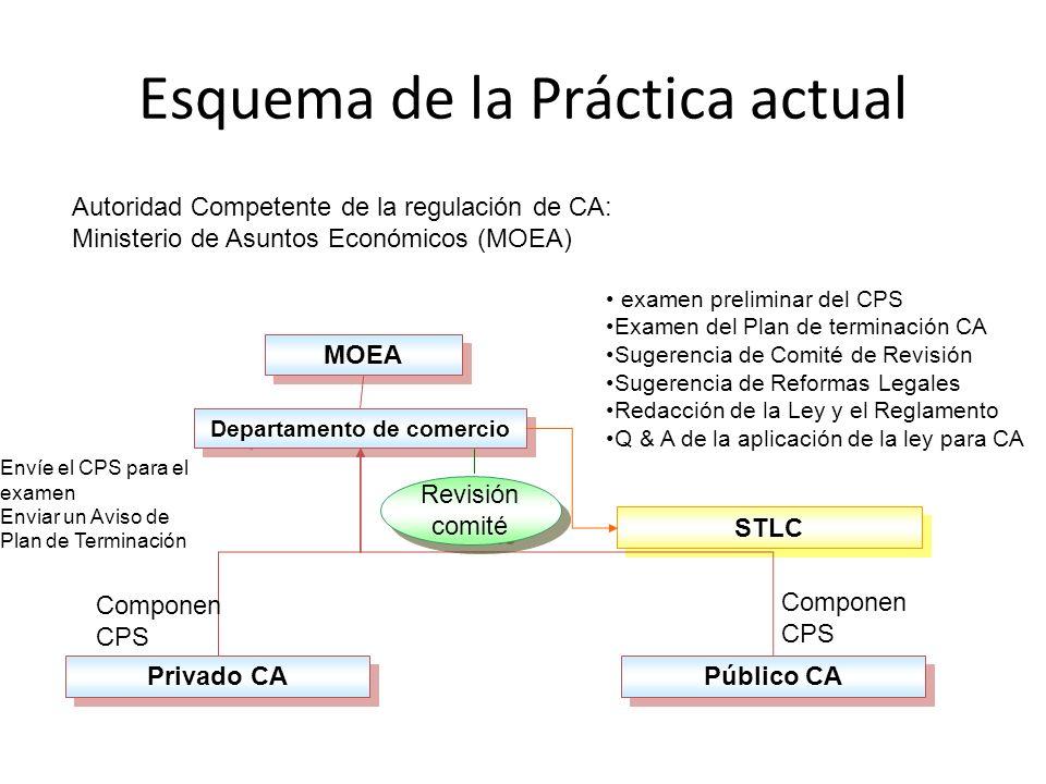 Esquema de la Práctica actual Autoridad Competente de la regulación de CA: Ministerio de Asuntos Económicos (MOEA) examen preliminar del CPS Examen del Plan de terminación CA Sugerencia de Comité de Revisión Sugerencia de Reformas Legales Redacción de la Ley y el Reglamento Q & A de la aplicación de la ley para CA MOEA Departamento de comercio Privado CA Público CA STLC Componen CPS Envíe el CPS para el examen Enviar un Aviso de Plan de Terminación Revisión comité Revisión comité