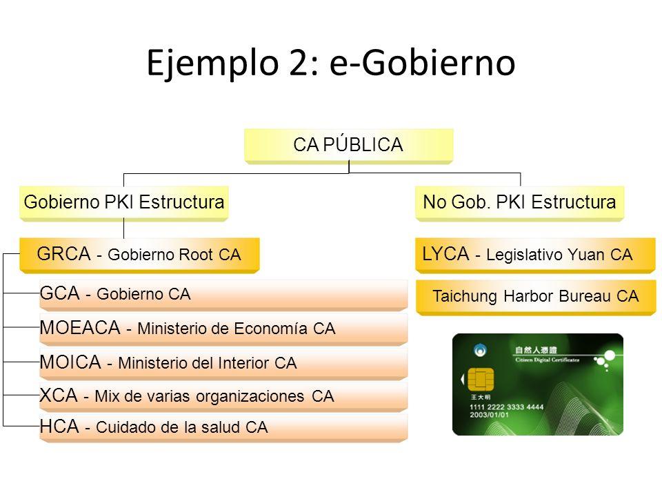 Ejemplo 2: e-Gobierno CA PÚBLICA Gobierno PKI EstructuraNo Gob.
