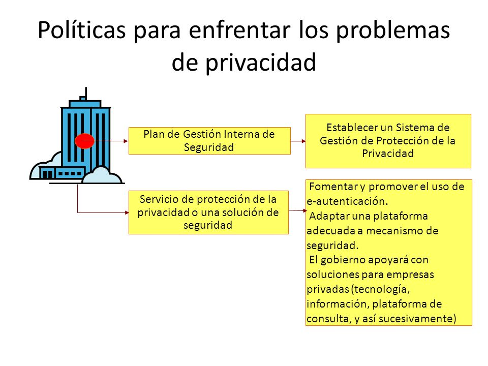 Políticas para enfrentar los problemas de privacidad Plan de Gestión Interna de Seguridad Servicio de protección de la privacidad o una solución de seguridad Establecer un Sistema de Gestión de Protección de la Privacidad Fomentar y promover el uso de e-autenticación.