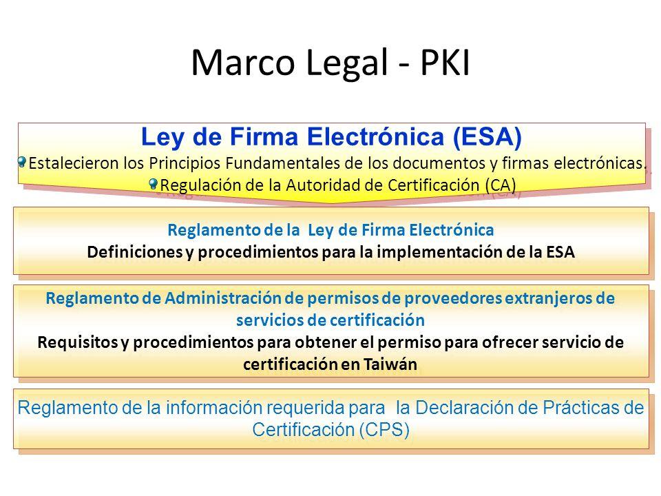 Marco Legal - PKI Ley de Firma Electrónica (ESA) Estalecieron los Principios Fundamentales de los documentos y firmas electrónicas.