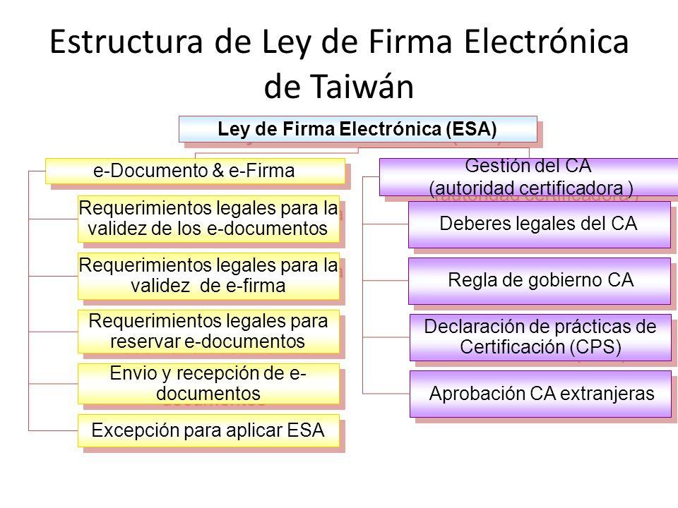 Estructura de Ley de Firma Electrónica de Taiwán Gestión del CA (autoridad certificadora ) Gestión del CA (autoridad certificadora ) e-Documento & e-Firma Requerimientos legales para la validez de los e-documentos Requerimientos legales para la validez de e-firma Requerimientos legales para reservar e-documentos Envio y recepción de e- documentos Excepción para aplicar ESA Deberes legales del CA Regla de gobierno CA Declaración de prácticas de Certificación (CPS) Aprobación CA extranjeras Ley de Firma Electrónica (ESA)