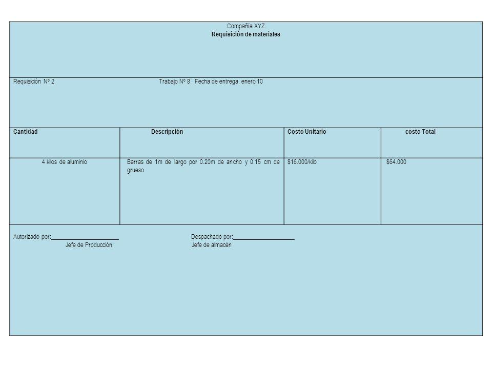 Compañía XYZ Requisición de materiales Requisición Nº 2 Trabajo Nº 8 Fecha de entrega: enero 10 CantidadDescripciónCosto Unitariocosto Total 4 kilos d