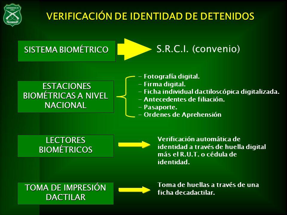 VERIFICACIÓN DE IDENTIDAD DE DETENIDOS S.R.C.I. (convenio) - Fotografía digital. - Firma digital. - Ficha individual dactiloscópica digitalizada. - An