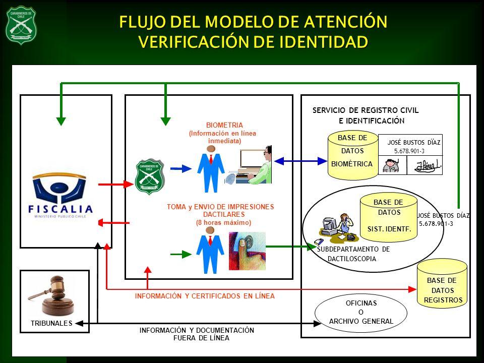 FLUJO DEL MODELO DE ATENCIÓN VERIFICACIÓN DE IDENTIDAD BIOMETRIA (Información en línea inmediata) TOMA y ENVIO DE IMPRESIONES DACTILARES (8 horas máxi