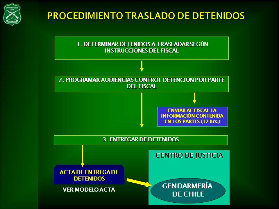VER MODELO ACTA PROCEDIMIENTO TRASLADO DE DETENIDOS 1. DETERMINAR DETENIDOS A TRASLADAR SEGÚN INSTRUCCIONES DEL FISCAL 1. DETERMINAR DETENIDOS A TRASL