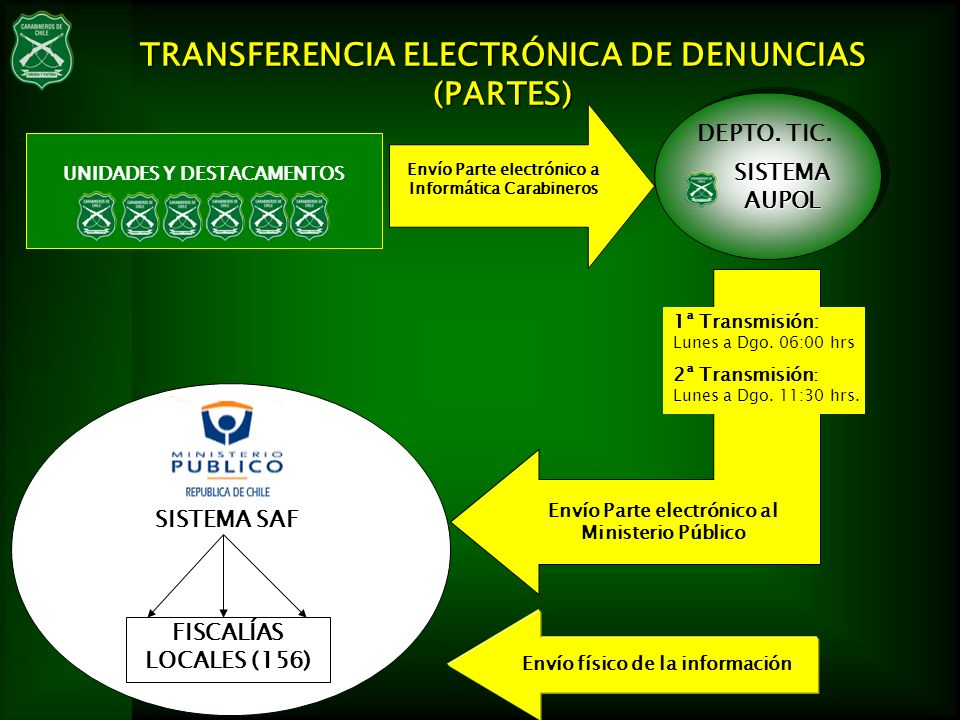 TRANSFERENCIA ELECTRÓNICA DE DENUNCIAS (PARTES) UNIDADES Y DESTACAMENTOS DEPTO. TIC. Envío Parte electrónico a Informática Carabineros Envío Parte ele