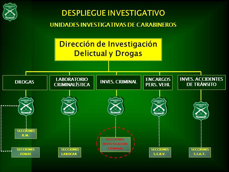 Dirección de Investigación Delictual y Drogas INVES. ACCIDENTES DE TRÁNSITO SECCIONES ZONAS SECCIONES LABOCAR SECCIONES S.I.A.T. UNIDADES INVESTIGATIV