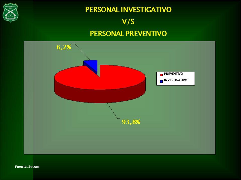 Fuente: Secom 93,8% 6,2% PREVENTIVO INVESTIGATIVO PERSONAL INVESTIGATIVO V/S PERSONAL PREVENTIVO