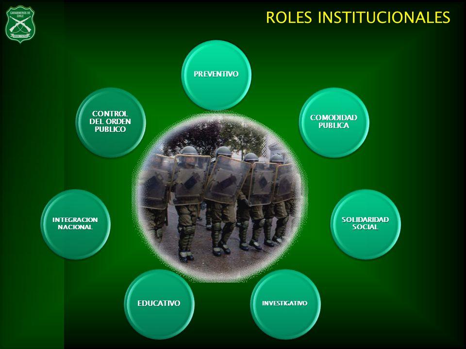 CONTROL DEL ORDEN PUBLICO COMODIDAD PUBLICA INTEGRACION NACIONAL EDUCATIVOINVESTIGATIVO SOLIDARIDAD SOCIAL PREVENTIVO PREVENTIVO CONTROL DEL ORDEN PUB