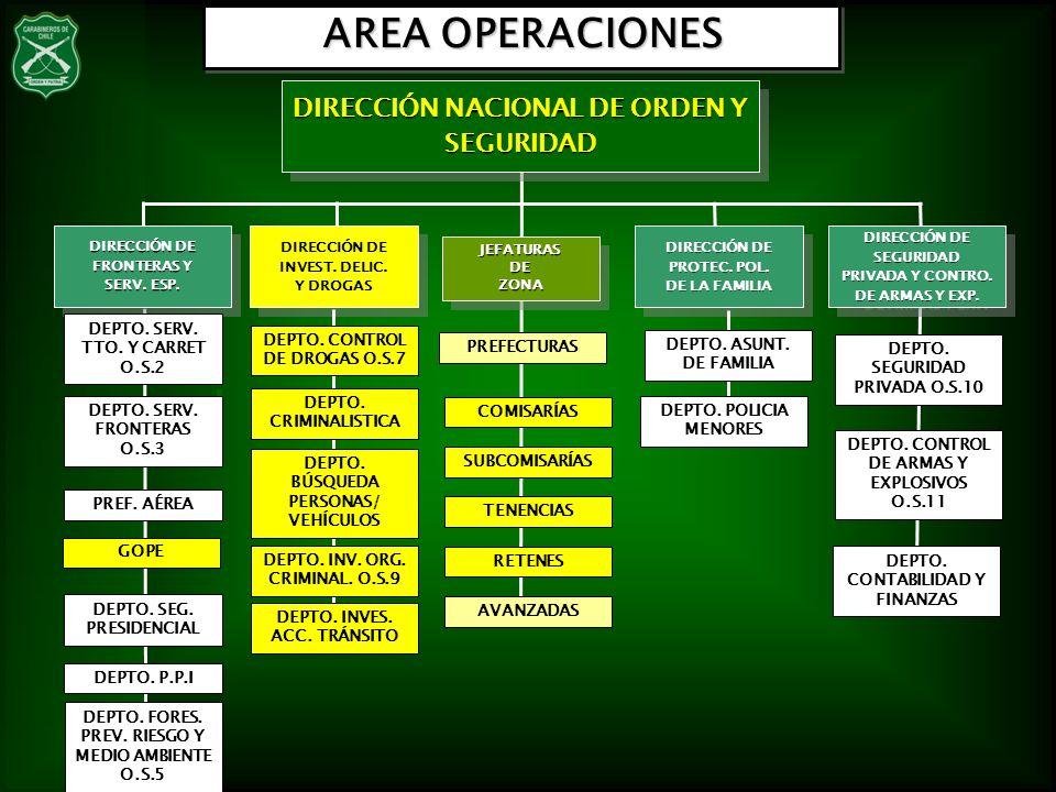 AREA OPERACIONES JEFATURASDEZONAJEFATURASDEZONA DIRECCIÓN NACIONAL DE ORDEN Y SEGURIDAD PREFECTURAS SUBCOMISARÍAS TENENCIAS RETENES AVANZADAS DIRECCIÓ
