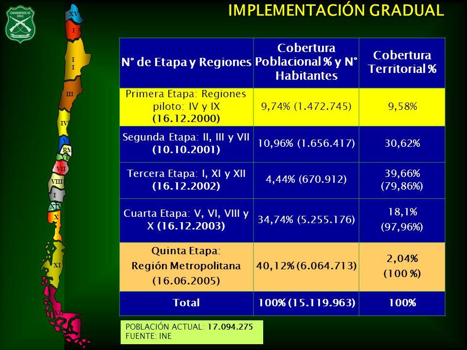 N° de Etapa y Regiones Cobertura Poblacional % y N° Habitantes Cobertura Territorial % Primera Etapa: Regiones piloto: IV y IX (16.12.2000) 9,74% (1.4
