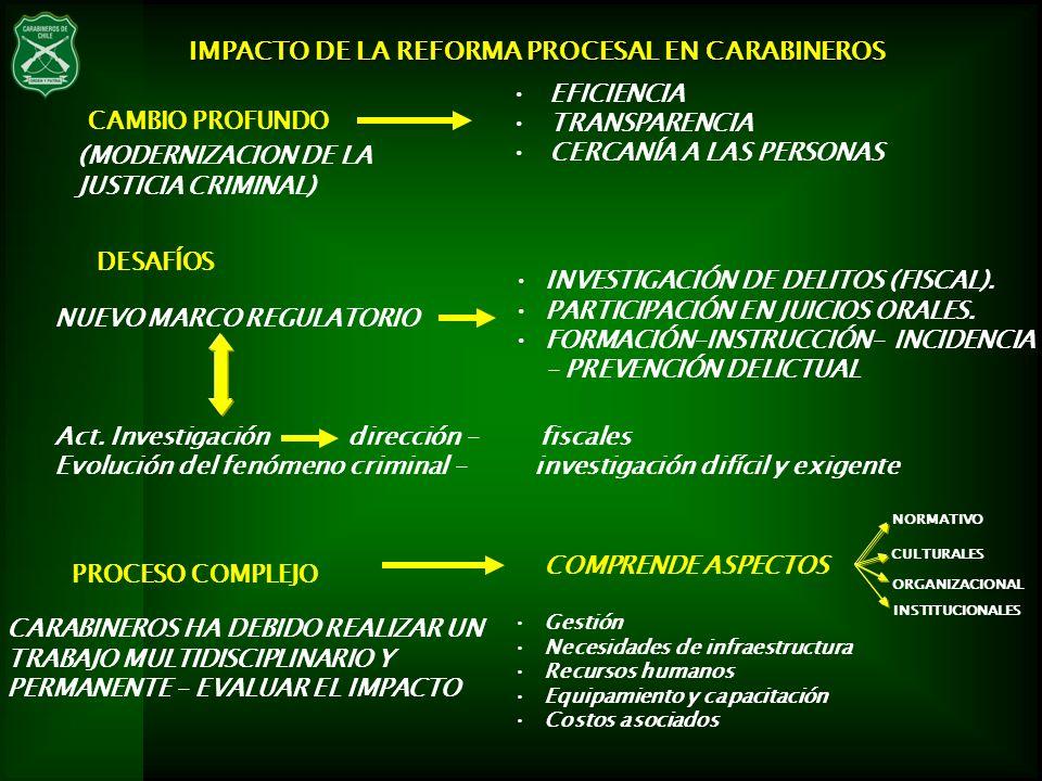 IMPACTO OPERATIVO FUNCIÓN PREVENTIVA-INVESTIGATIVA DURACIÓN PROCEDIMIENTOS (Tiempo y capacidad de respuesta) CALIDAD DE LA INVESTIGACIÓN IMPACTO INVESTIGATIVO DEMANDA INVESTIGATIVA Y PERICIAL CREACIÓN DE LAS S.I.P.