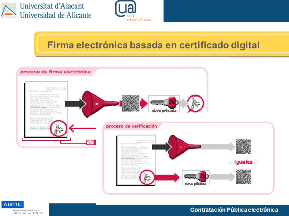 Contratación Pública electrónica Firma electrónica basada en certificado digital