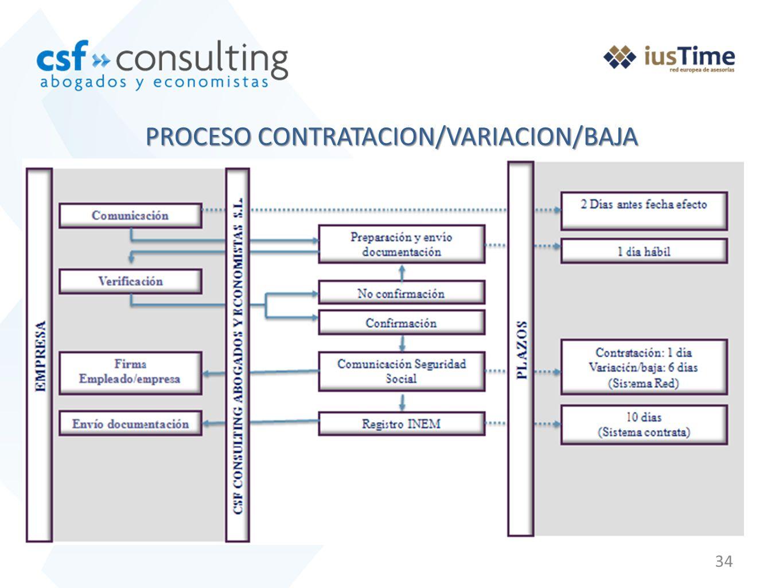 34 PROCESO CONTRATACION/VARIACION/BAJA