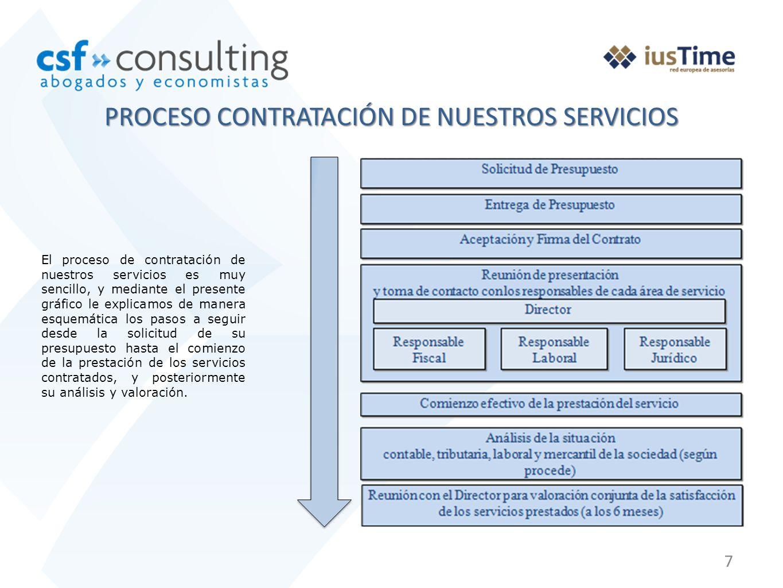 7 PROCESO CONTRATACIÓN DE NUESTROS SERVICIOS El proceso de contratación de nuestros servicios es muy sencillo, y mediante el presente gráfico le expli