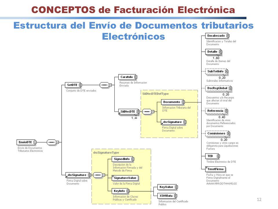 12 CONCEPTOS de Facturación Electrónica Estructura del Envío de Documentos tributarios Electrónicos