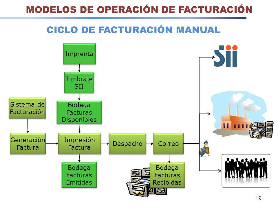 Sistema de Facturación Sistema de Facturación Generación Factura Generación Factura Impresión Factura Impresión Factura Bodega Facturas Emitidas Bodeg