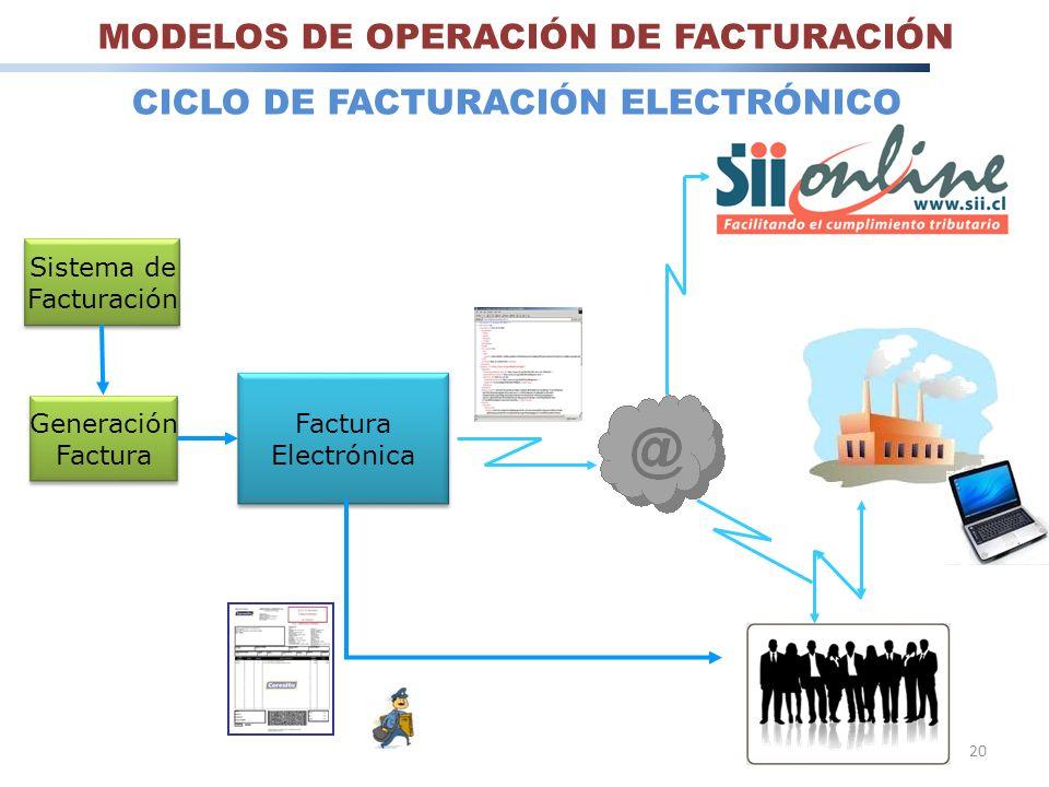Sistema de Facturación Sistema de Facturación Generación Factura Generación Factura Electrónica Factura Electrónica 20 CICLO DE FACTURACIÓN ELECTRÓNIC