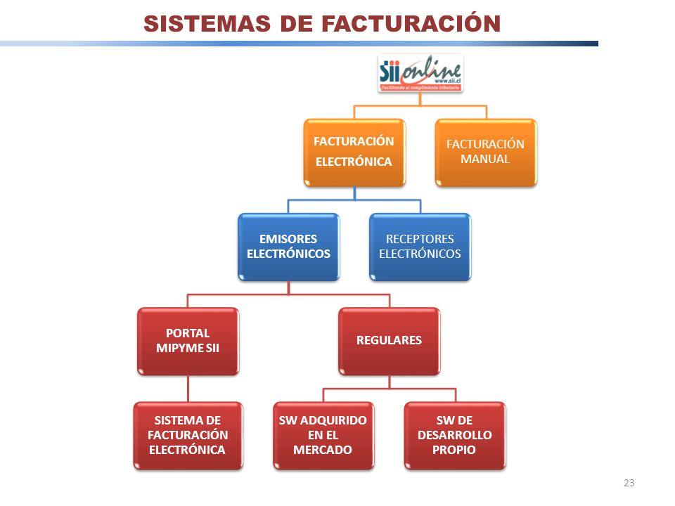 SISTEMAS DE FACTURACIÓN FACTURACIÓN ELECTRÓNICA EMISORES ELECTRÓNICOS PORTAL MIPYME SII SISTEMA DE FACTURACIÓN ELECTRÓNICA REGULARES SW ADQUIRIDO EN E