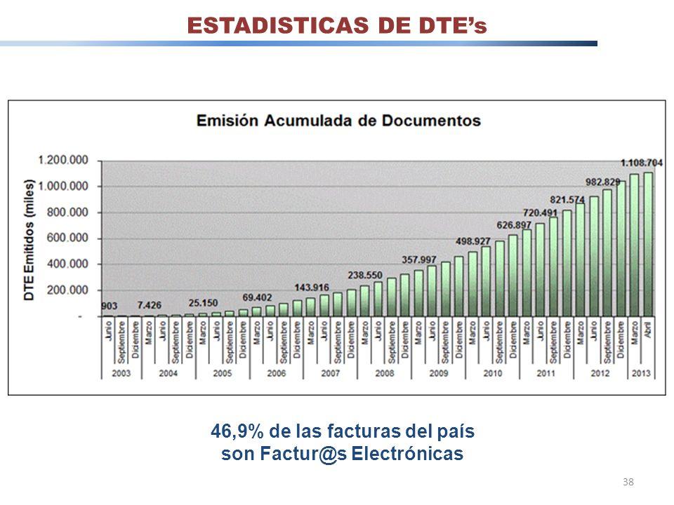 46,9% de las facturas del país son Factur@s Electrónicas 38 ESTADISTICAS DE DTEs