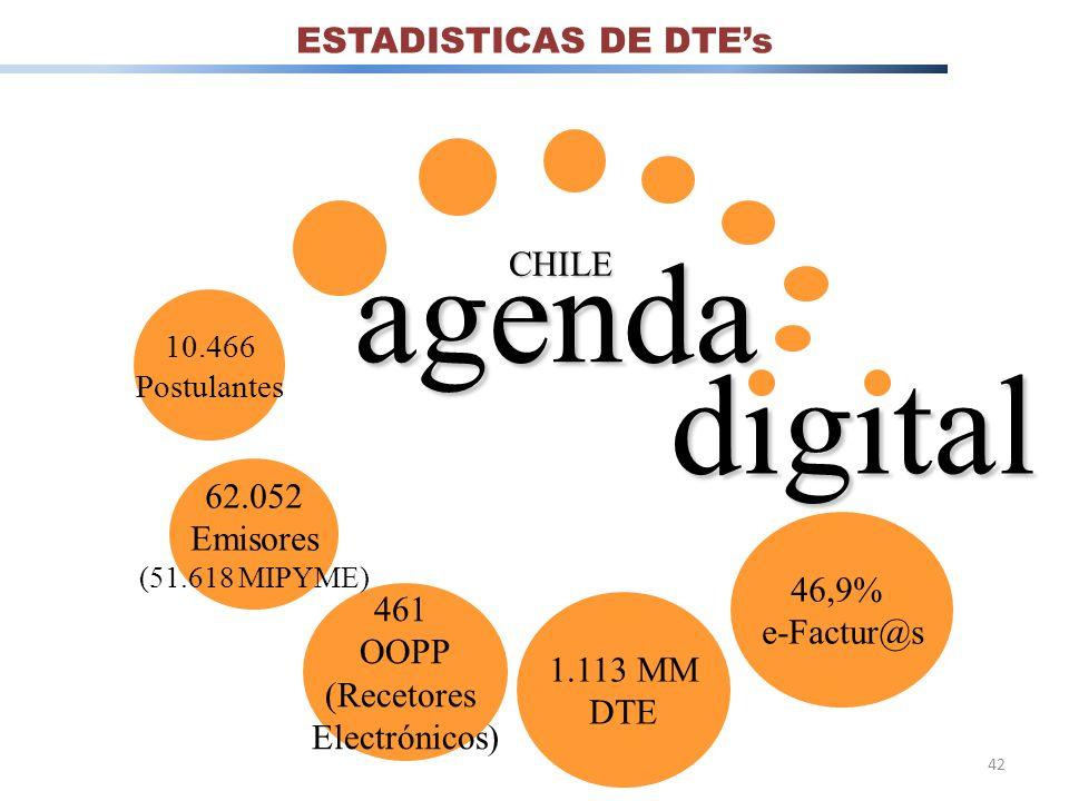 CHILE agenda digital 46,9% e-Factur@s 461 OOPP (Recetores Electrónicos) 1.113 MM DTE 62.052 Emisores (51.618 MIPYME) 10.466 Postulantes 42 ESTADISTICA