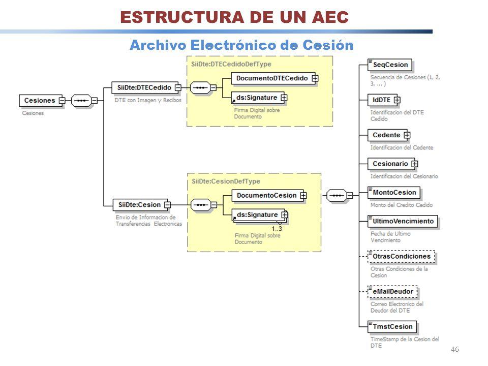 46 ESTRUCTURA DE UN AEC Archivo Electrónico de Cesión