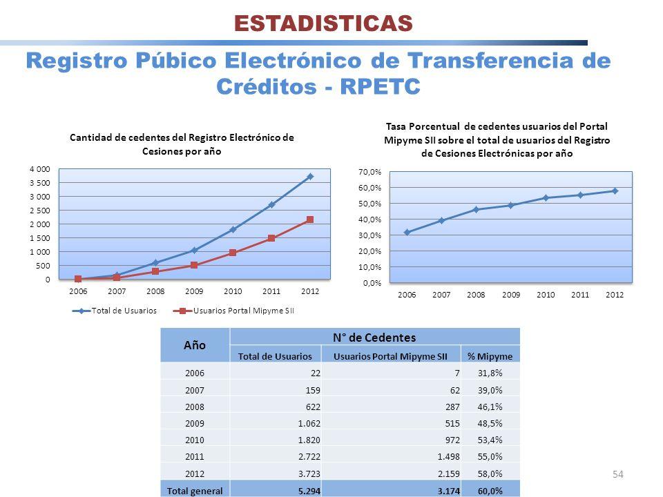54 Registro Púbico Electrónico de Transferencia de Créditos - RPETC Año N° de Cedentes Total de UsuariosUsuarios Portal Mipyme SII% Mipyme 200622731,8