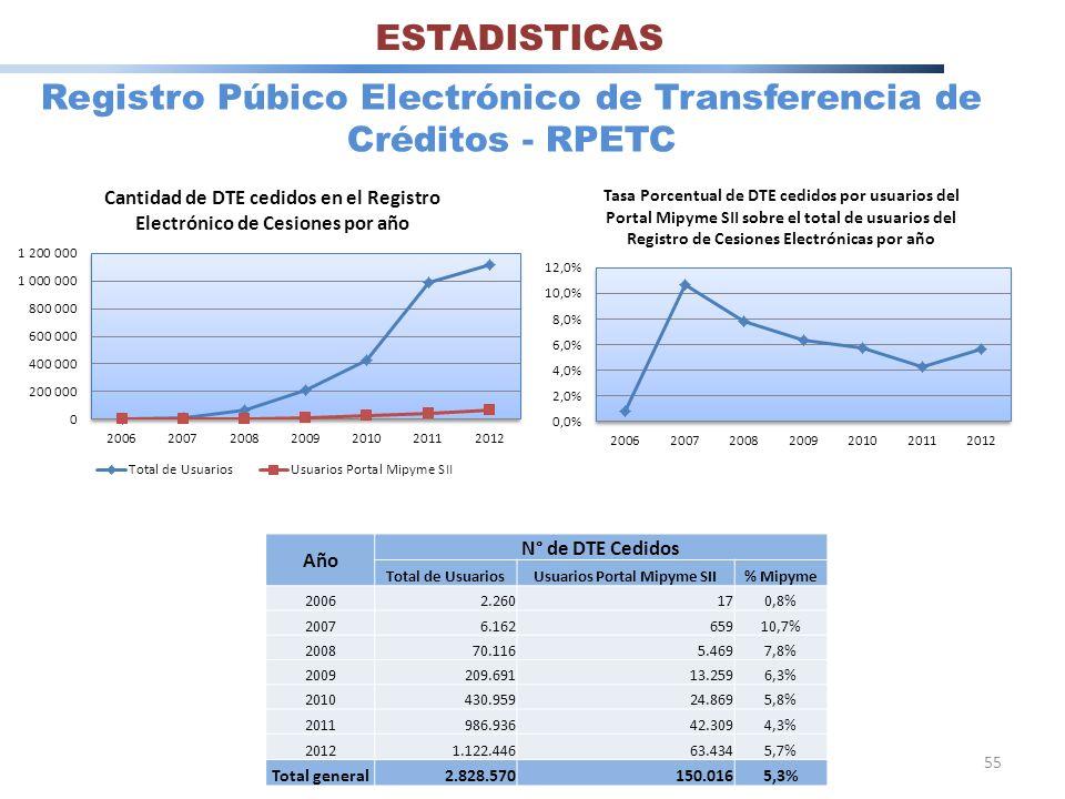 55 Registro Púbico Electrónico de Transferencia de Créditos - RPETC Año N° de DTE Cedidos Total de UsuariosUsuarios Portal Mipyme SII% Mipyme 20062.26