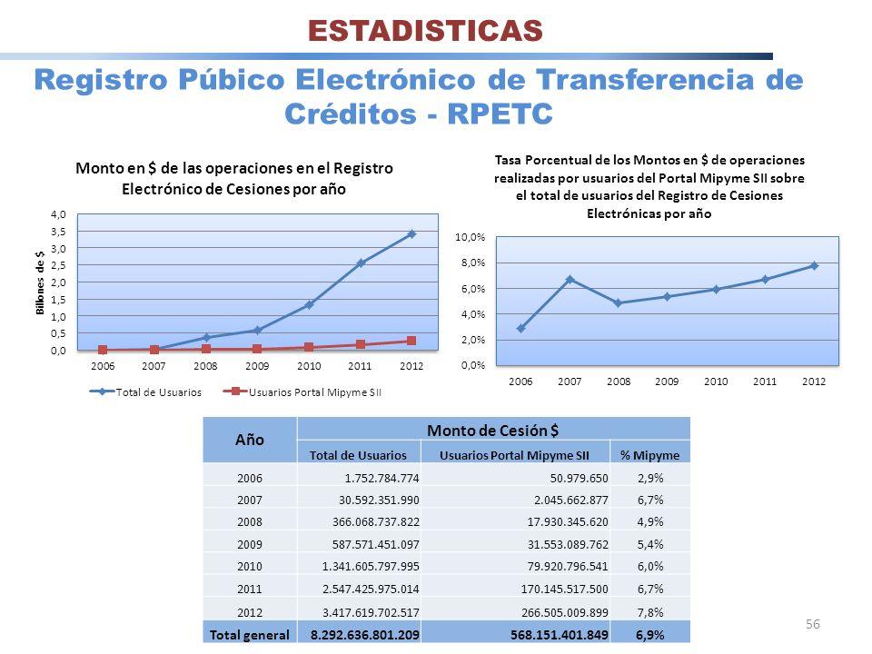 56 Registro Púbico Electrónico de Transferencia de Créditos - RPETC Año Monto de Cesión $ Total de UsuariosUsuarios Portal Mipyme SII% Mipyme 20061.75