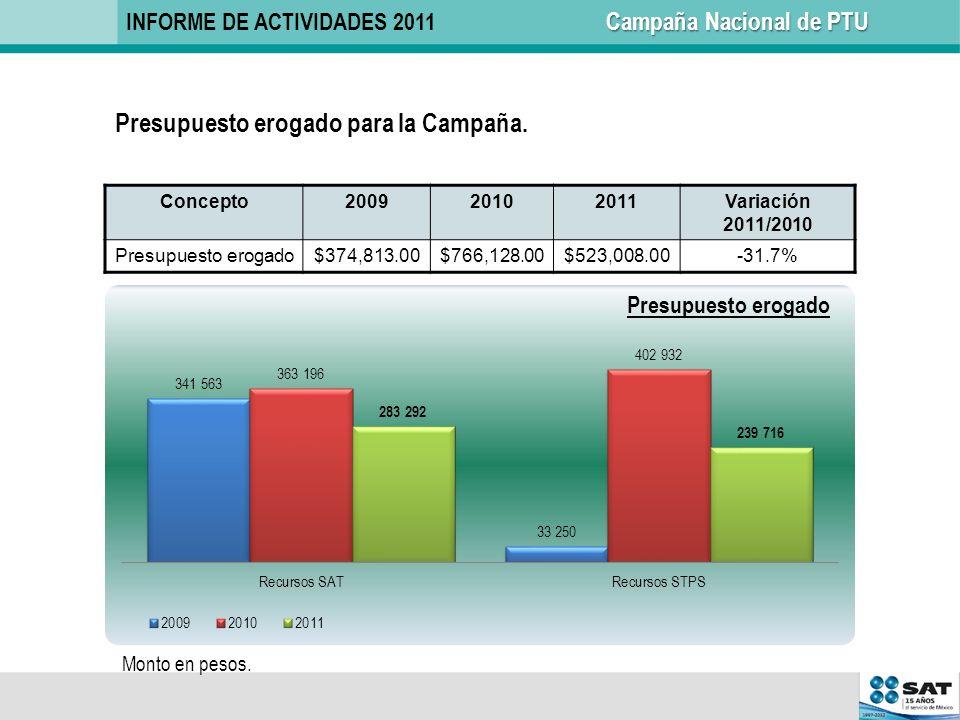 Concepto200920102011Variación 2011/2010 Presupuesto erogado$374,813.00$766,128.00$523,008.00-31.7% Presupuesto erogado para la Campaña. Monto en pesos