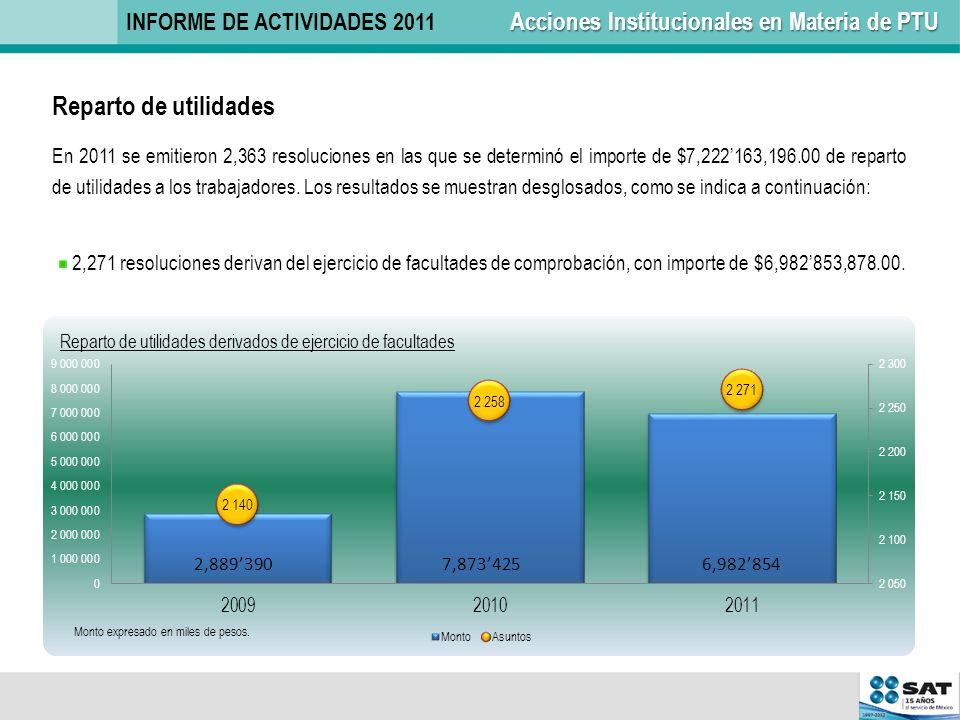 Reparto de utilidades En 2011 se emitieron 2,363 resoluciones en las que se determinó el importe de $7,222163,196.00 de reparto de utilidades a los tr