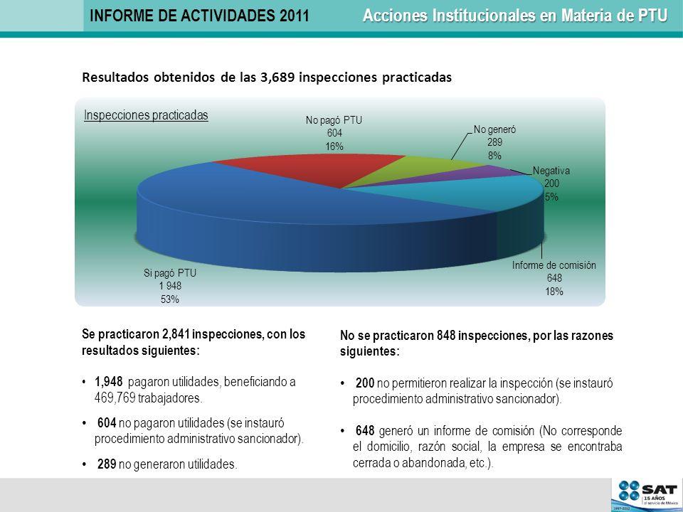 Resultados obtenidos de las 3,689 inspecciones practicadas Se practicaron 2,841 inspecciones, con los resultados siguientes: 1,948 pagaron utilidades,