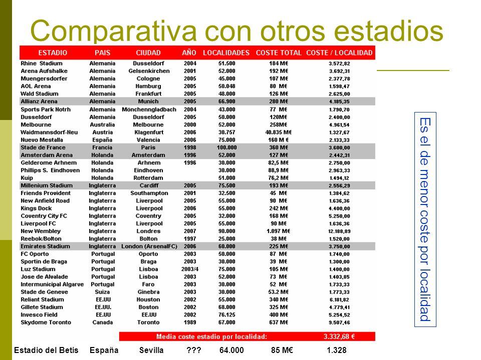 Comparativa con otros estadios Estadio del Betis España Sevilla ??? 64.000 85 M 1.328 Es el de menor coste por localidad