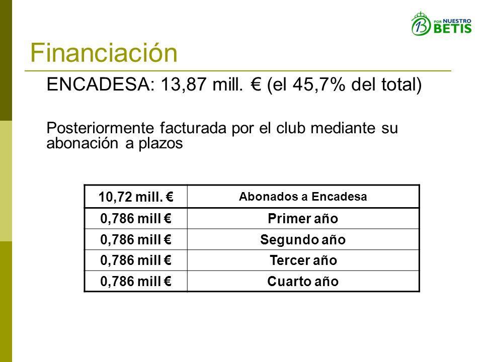 Financiación ENCADESA: 13,87 mill. (el 45,7% del total) Posteriormente facturada por el club mediante su abonación a plazos 10,72 mill. Abonados a Enc